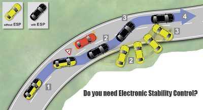 Electronic Stability Control >> Inilah Fitur Keselamatan Aktif Paling Vital Saat Ini Car